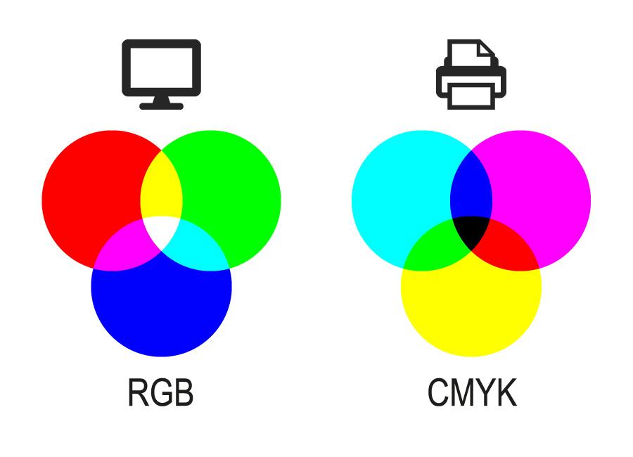 RGB – Web, CMYK – Druck